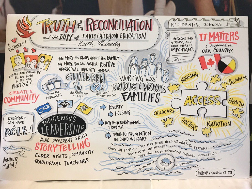 Truth & Reconciliation Art Work