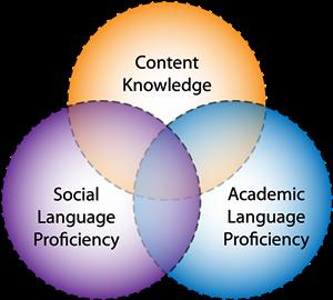 Language Supports Academic And Social >> Balancedliteracydiet Esl Ell Diet Balanced Literacy Diet