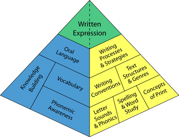 Writing Pyramid extra small