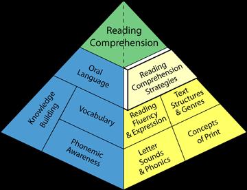 Steps to reading proficiency: peter elias(peter elias sotiriou.