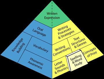 balancedliteracydiet spelling word study balanced literacy diet