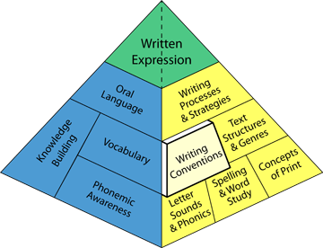 essay rubric mechanics Mechanics the final draft contains almost no errors in grammar, spelling, or punctuation that distract the reader from the cause and effect essay rubric.