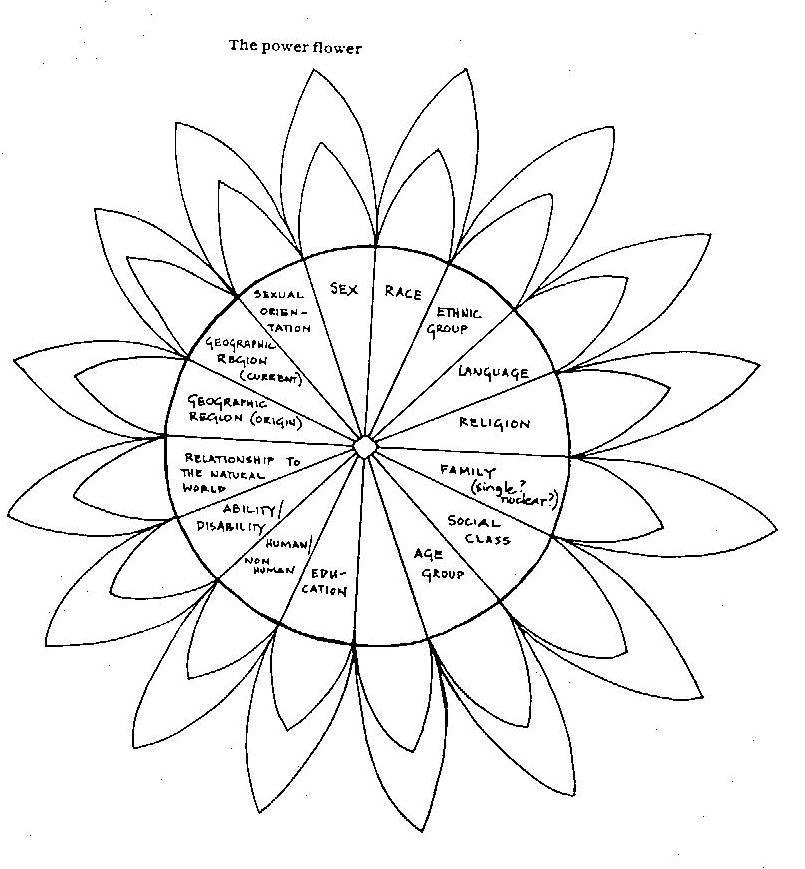 edactivism    the power flower    ontario institute for